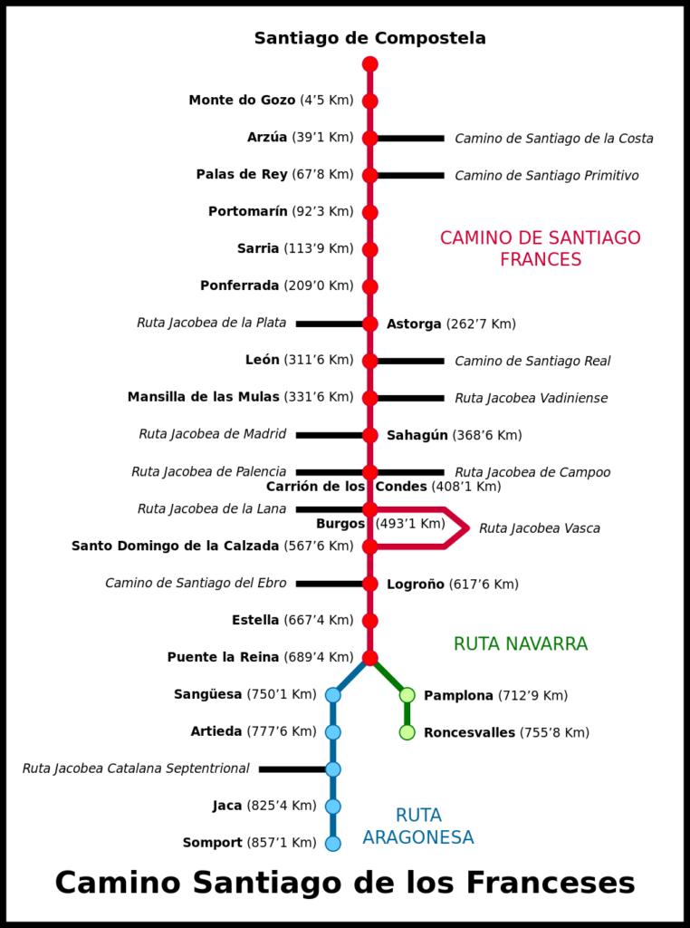 Camino Frances Route