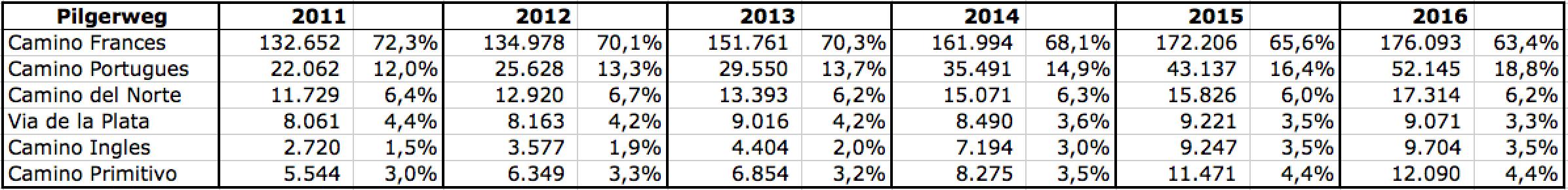 pilgerweg-statistik