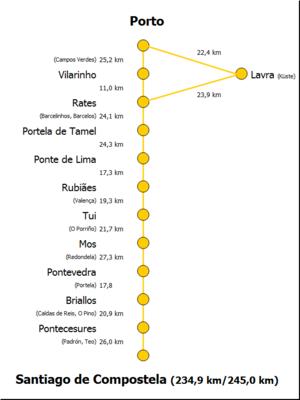 Camino Portugues Route