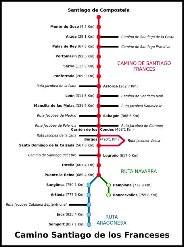 Camino-Frances Route