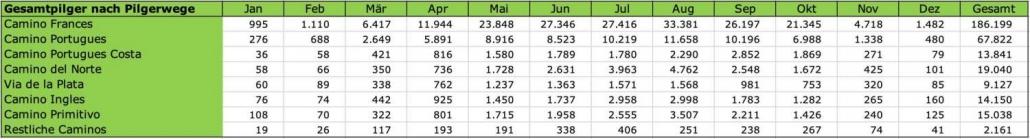 Jakobsweg länge Pilgerstatistik 2018