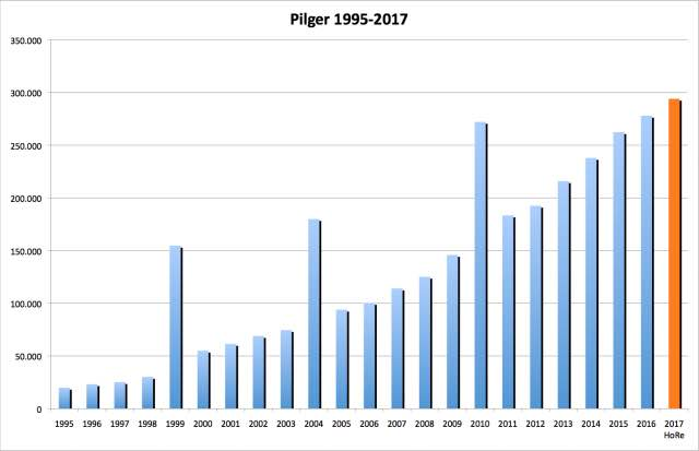 Pilgerstatistik 1995 bis 2017