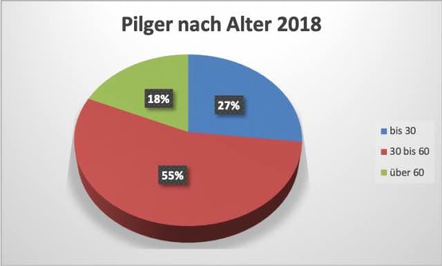 Pilgerstatistik-2018-nach-Alter