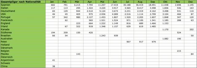 Pilgerstatistik-2018-nach-Nationalität
