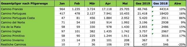Pilgerstatistik-2019-Mai-Caminos
