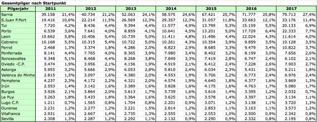 Pilgerstatistik-Gesamtpilger-Startpunkt-seit-2011
