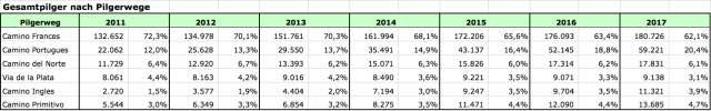 Pilgerstatistik-Pilgerwege-ab-2011