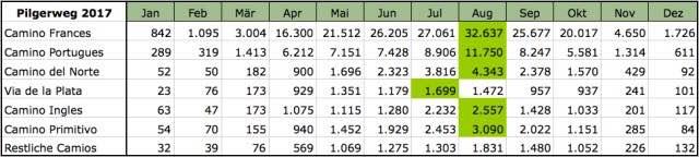 Pilgerstatistik-Pilgerwege-2017