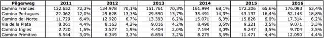 Pilgerweg-Statistik Caminos 2011 bis 2016