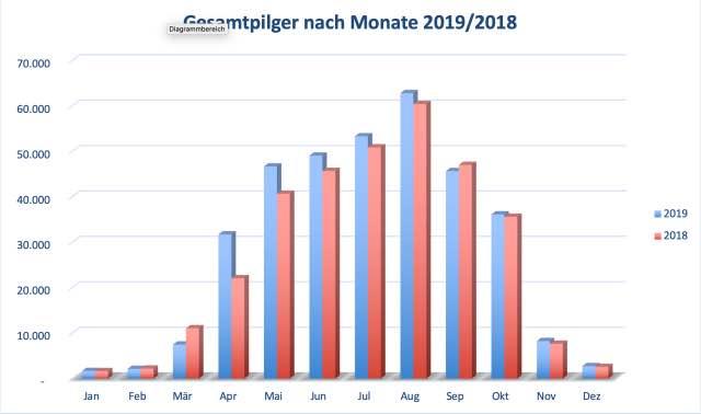 Gesamtpilgerstatistik 2019 nach Monate