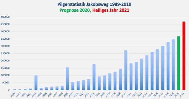 Pilgerstatistik Jakobsweg 2019 FB