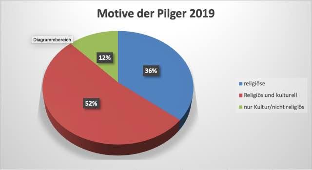 Pilgerstatistik Motive 2019