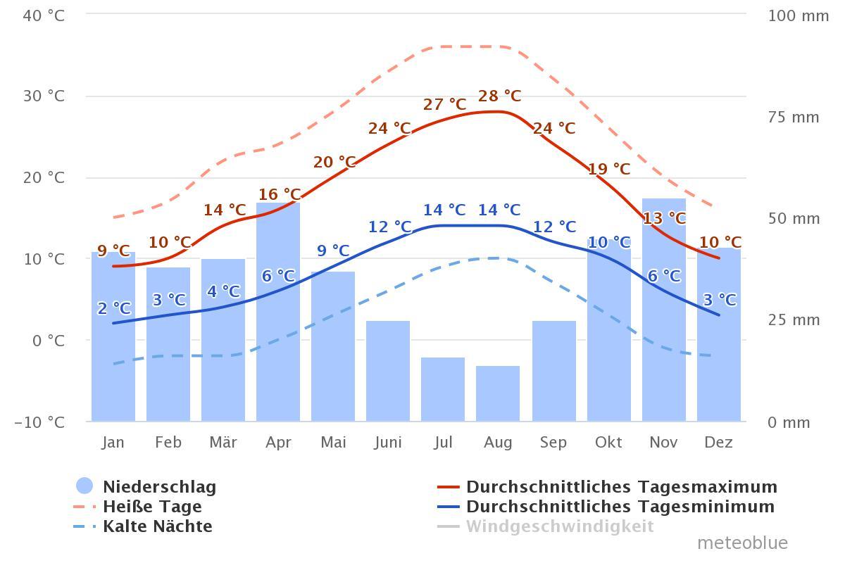 Klima Pamplona