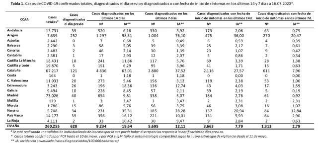 aktuelle Covid Statistik 07 2020 in Spanien