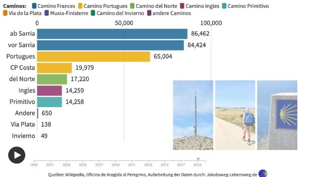 Jakobsweg Pilger Statistik