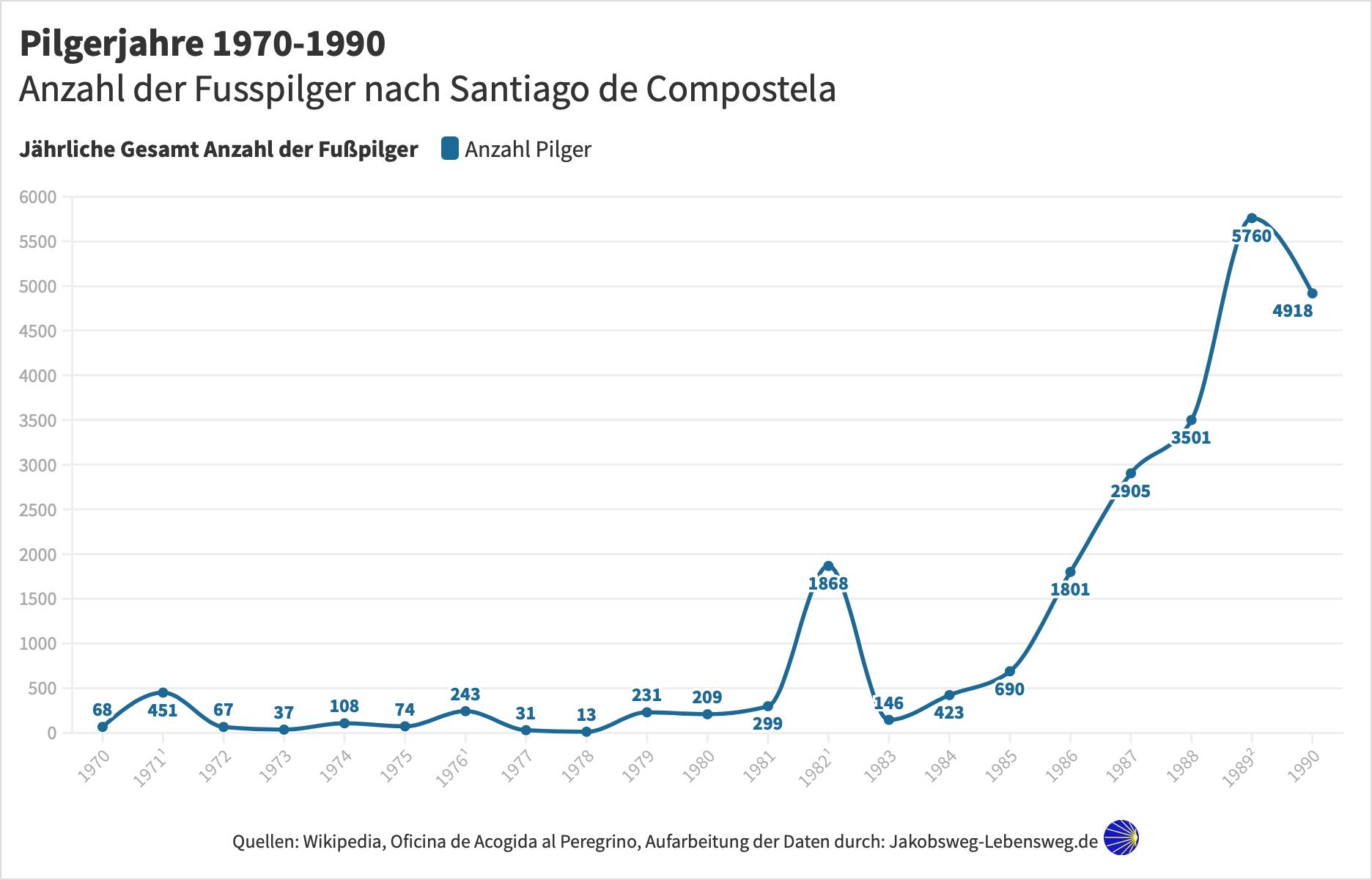 Pilger Statistik 1970-1990