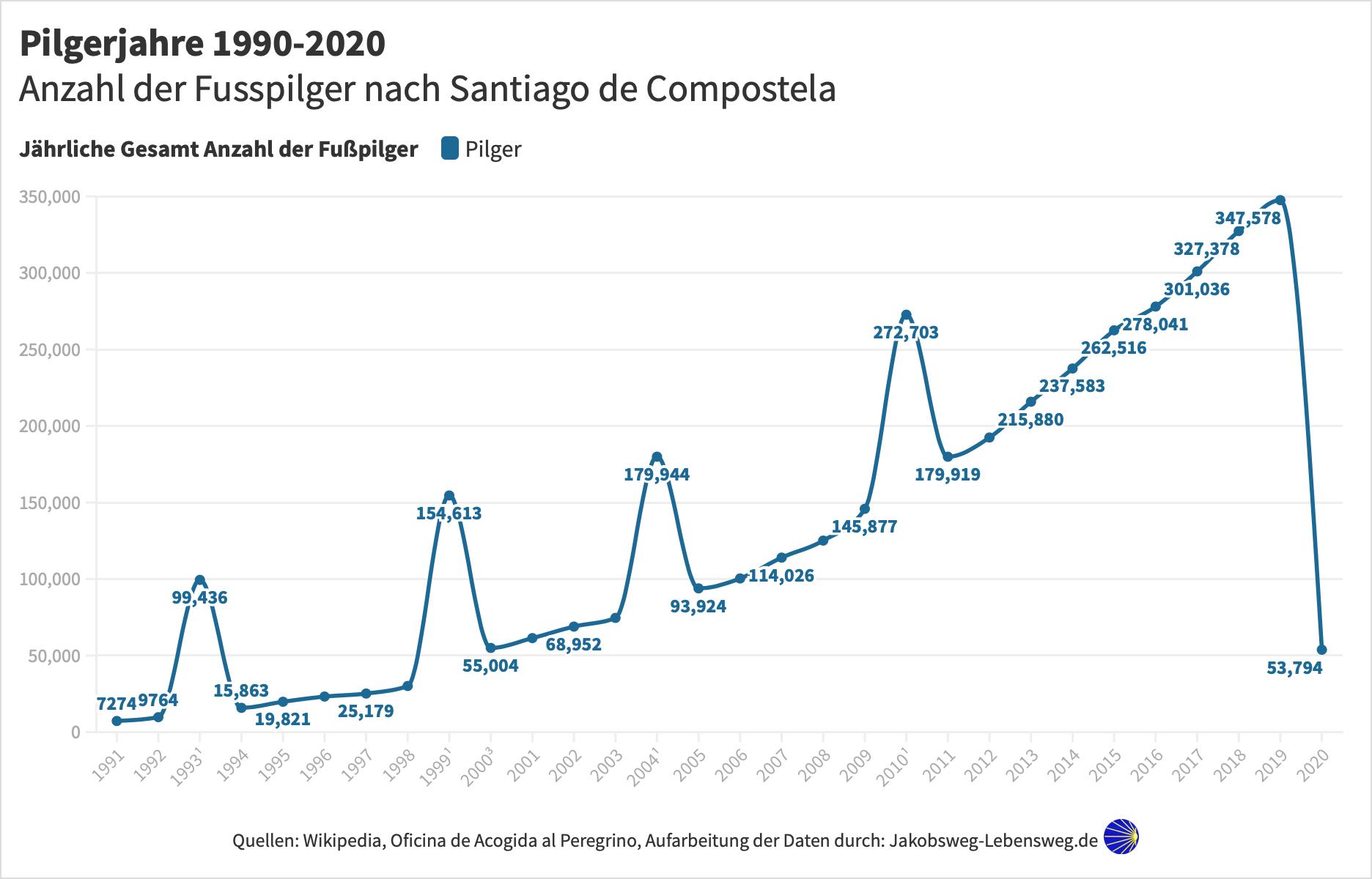 Pilger Statistik 1990-2020