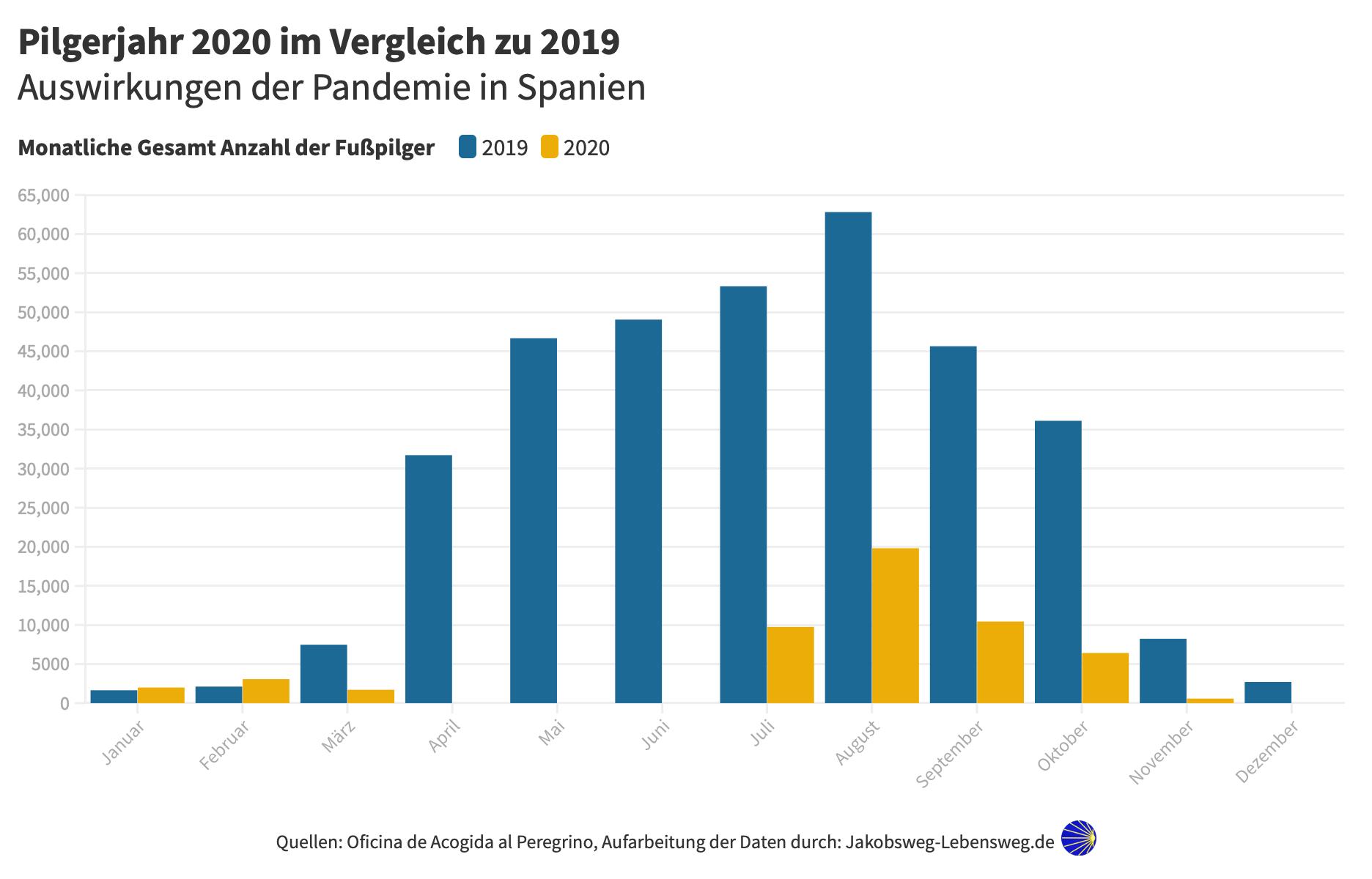 Pilger Statistik Jahr 2020 zu 2019