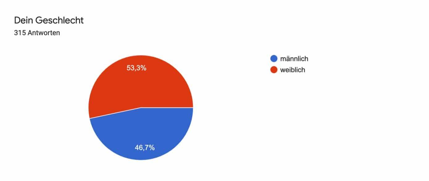 Teilnehmer der Umfrage Jakobswe Deutschland