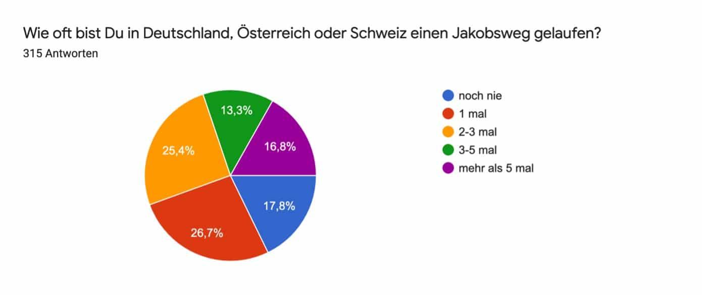 Jakobsweg Deutschland Umfrage wie oft gelaufen