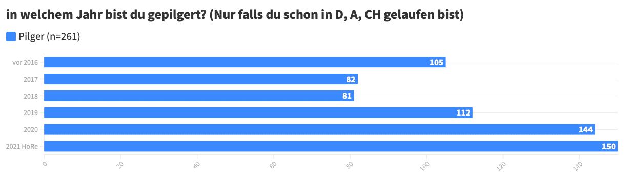 in welchem Jahr bist du gepilgert? Umfrage Deutschland
